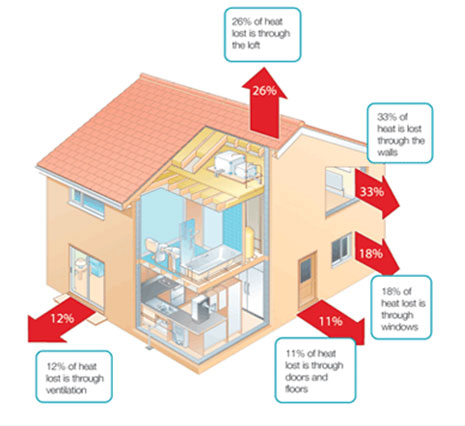 Home Energy Audit Arcos Environmental Services Inc